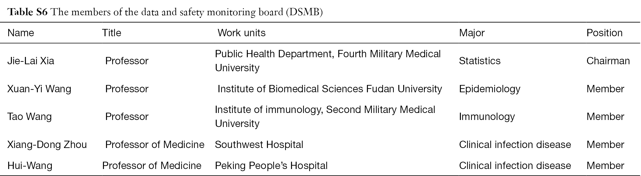 Table S6