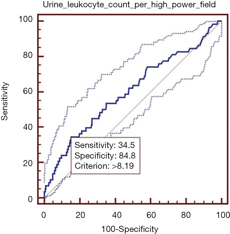 Impact of elevated urine leukocyte and bacteria count per