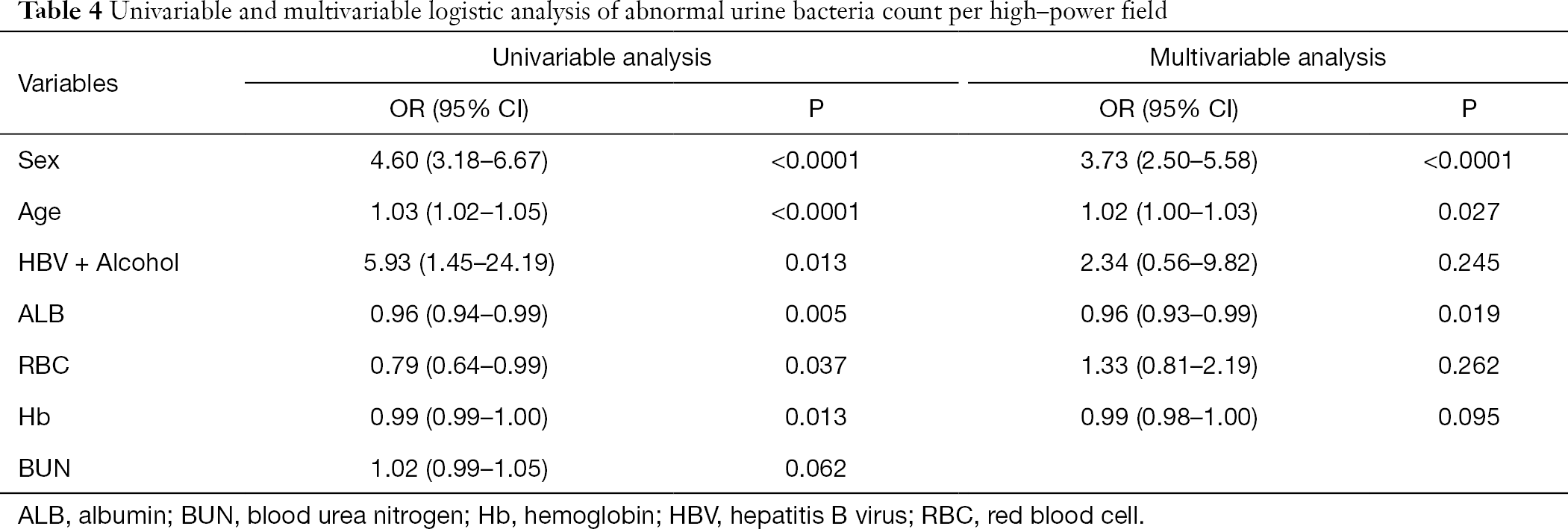 Impact of elevated urine leukocyte and bacteria count per high-power