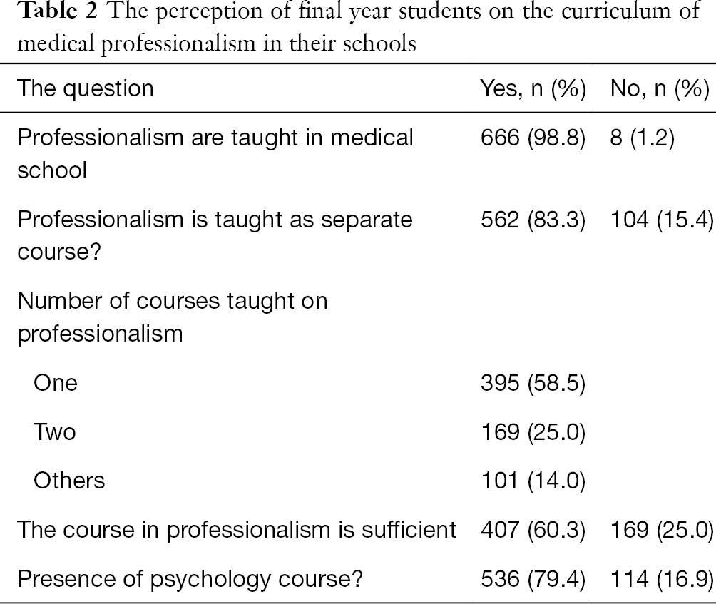 Final year medical students and professionalism: lessons from six